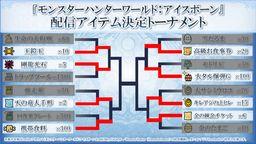 Capcom《怪物獵人世界 Iceborne》舉辦道具總選舉8強結果公布