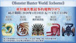 《怪物猎人世界 Iceborne》官方统计哪只怪物被狩猎次数多