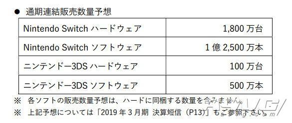 任天堂公布19-20财年主要计划 收费在线会员数已达980万