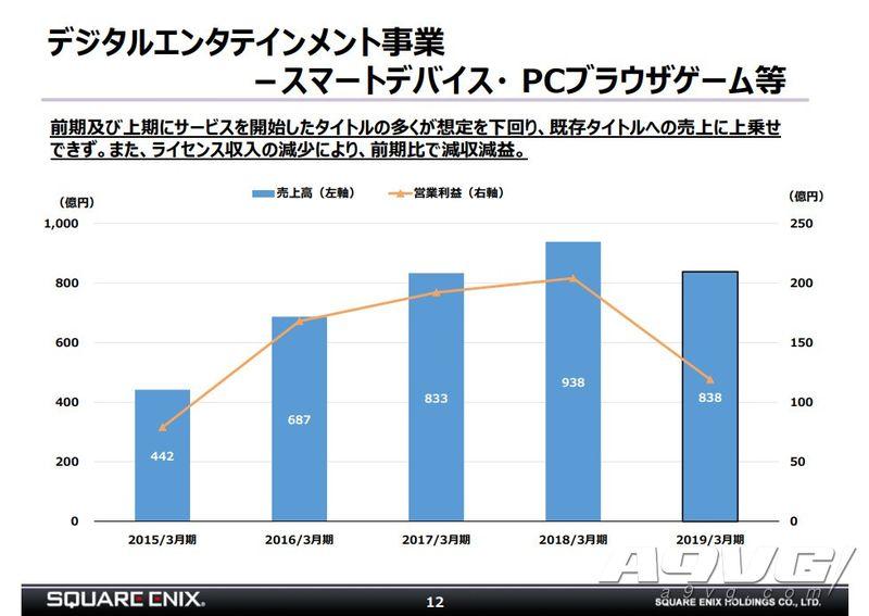 SE公开18-19财年年度财报 手游页游网游减收利润大幅下滑