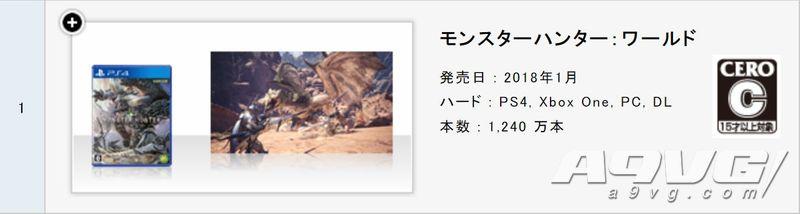 CAPCOM公布最新销量数据 《生化2R》420万《鬼泣5》210万
