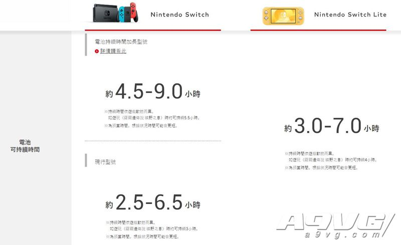 任天堂将推出电池升级版Switch 续航提升到4.5-9小时