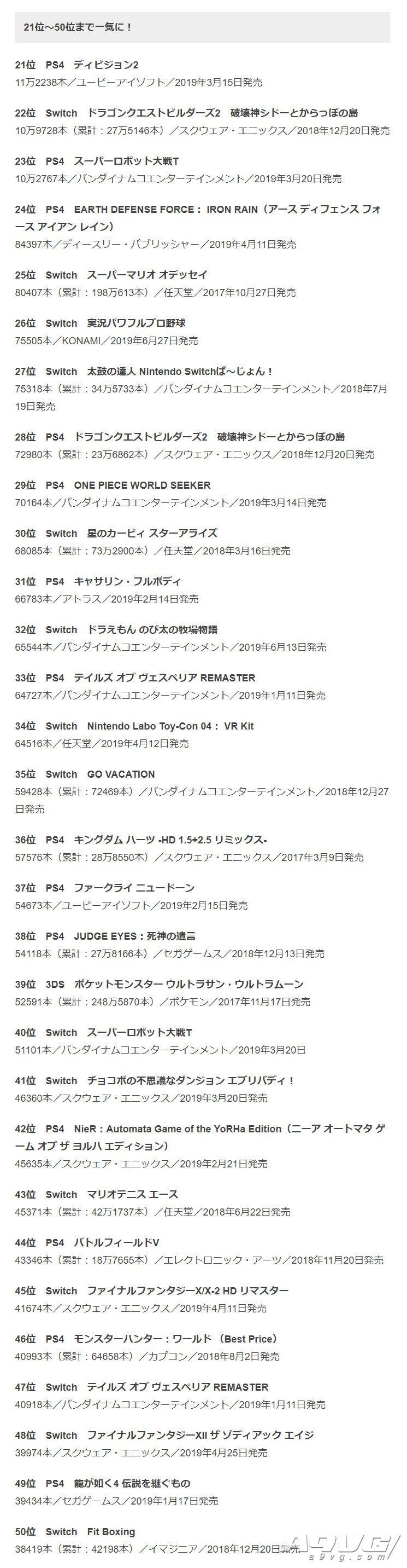 Fami通公布2019上半年日本實體游戲銷量榜 《王國之心3》登頂