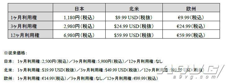 PlayStation Now云游戏服务宣布降价 最新创意广告发表