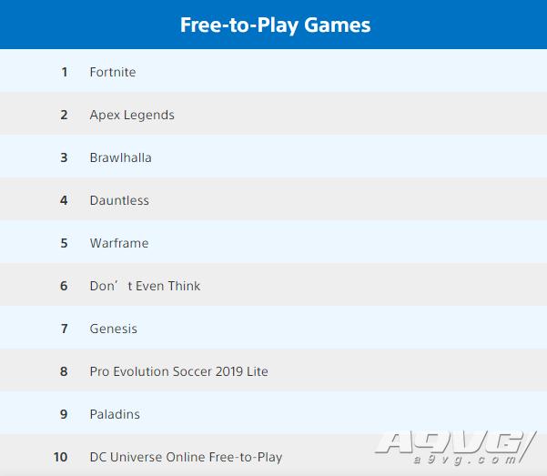 9月美服PS4游戏销量排行榜 《NBA 2K20》成功登顶