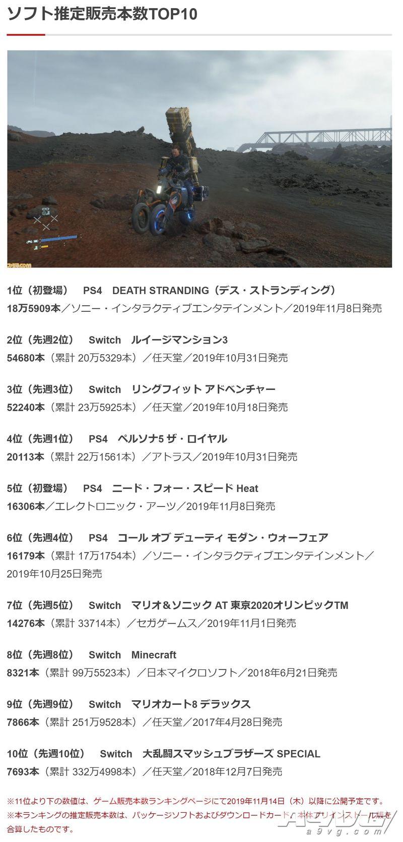 《死亡擱淺》日本首周實體版銷量出爐 作為原創新作表現尚可