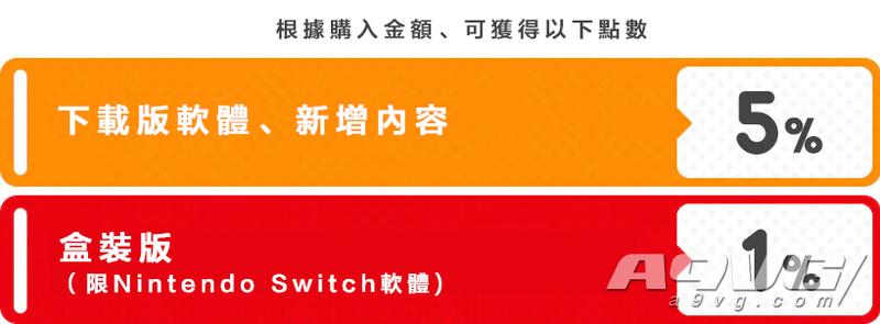 港服任天堂eShop将于12月17日更新 支持直接购物和黄金点数等