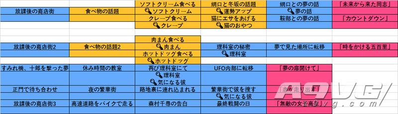 《十三机兵防卫圈》全角色剧情流程图攻略 关键词提示一览