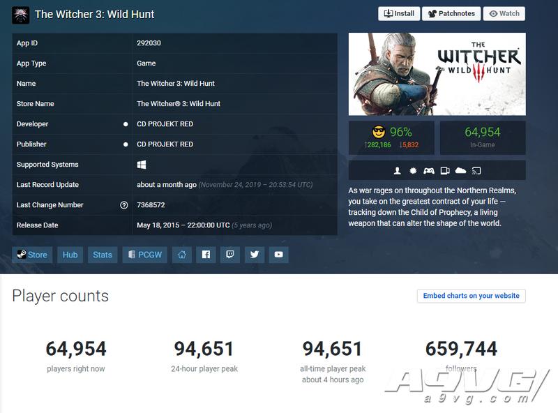《巫师3》同时在线人数峰值创新高 超过游戏首发时的纪录