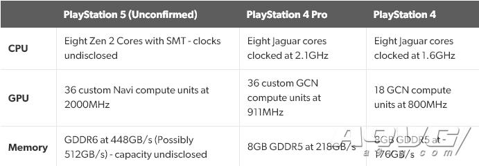 疑似PS5和Xbox Series X的显卡内部测试数据泄露