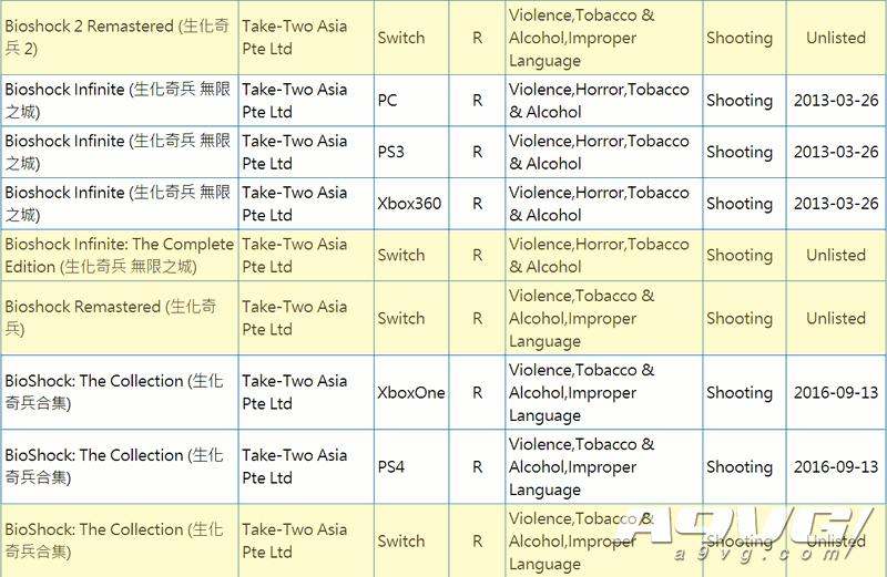 NS版《生化奇兵合集》现身台湾游戏分级网站 包含三部作品