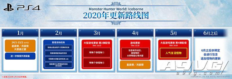 《怪物猎人世界 冰原》未来更新计划公开 大量新内容将逐步登场