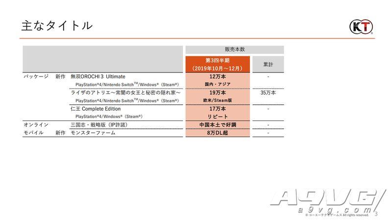 光荣特库摩公开Q3财报 《无双大蛇3U》销量12万《莱莎》累计35万