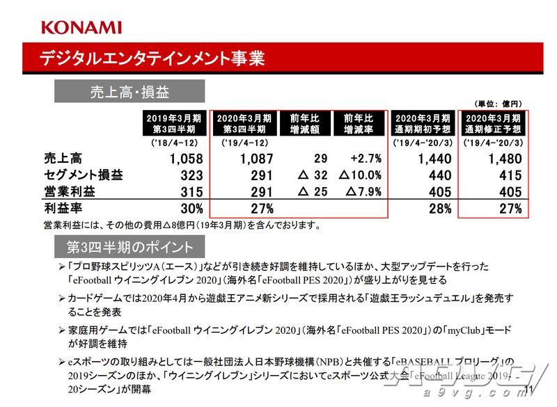 KONAMI公开Q3财报 主力军仍是《实况棒球》《游戏王》《实况足球》