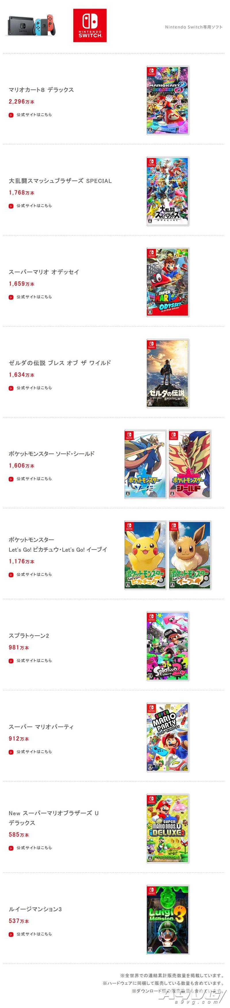 任天堂公开Q3财报 《宝可梦 剑/盾》累计销量已达1606万
