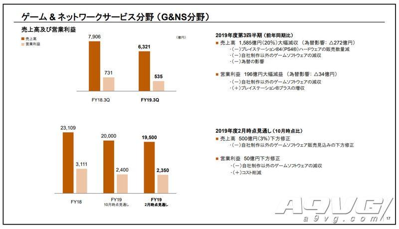 索尼公开Q3财报 PS4主机全球累计出货达到1.089亿台