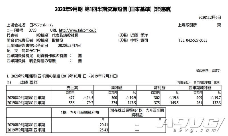 日本Falcom公开第一季度财报 授权营收占大头整体减收减益