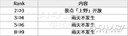 《女神异闻录5 皇家版》皇帝Coop喜多川祐介对话好感度选项攻略