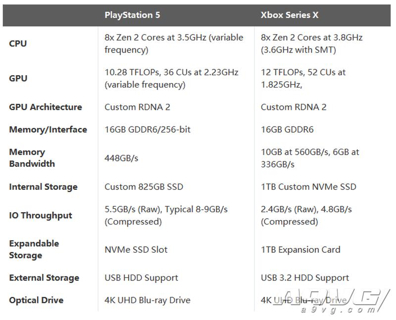 PS5硬件规格公开:GPU性能10.28TFLOPs 内存16GB