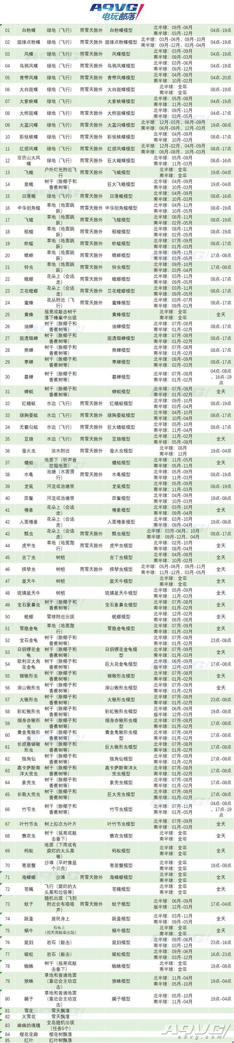 《集合啦!动物森友会》捕虫地点季节时间位置数据攻略表