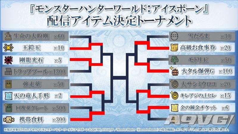 Capcom《怪物猎人世界 Iceborne》举办道具总选举8强结果公布