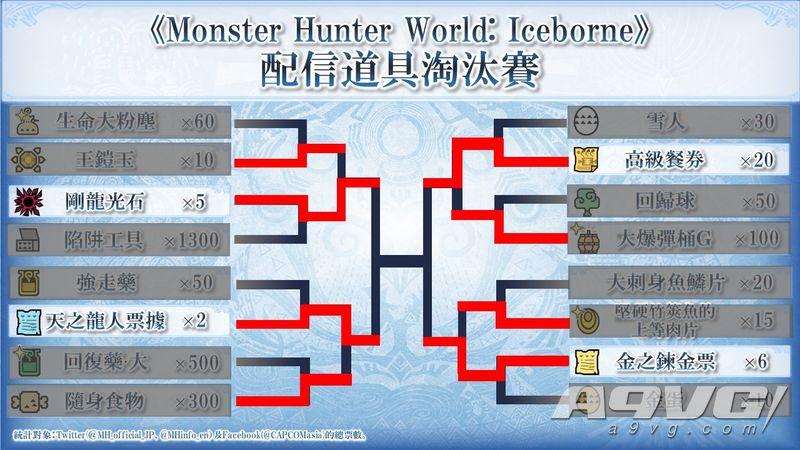 《怪物獵人世界Iceborne》道具總選舉四強出爐 發放道具確定