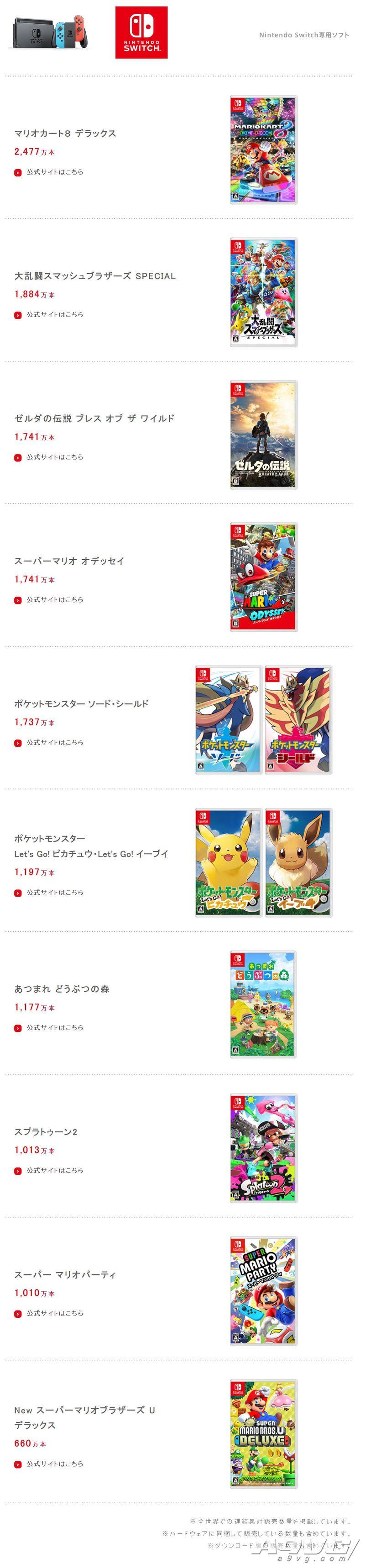 任天堂公开19-20年度财报 《集合啦!动物森友会》发售10天破千万