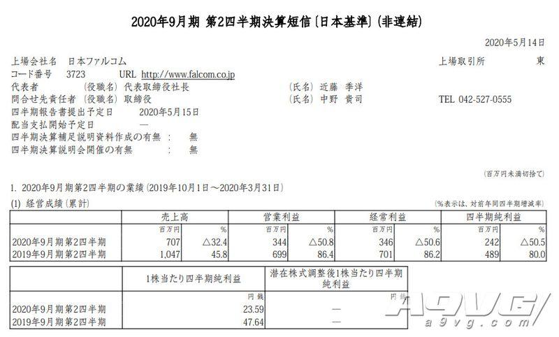 日本Falcom公开19-20财年Q2财报 减收减益但仍高出预期