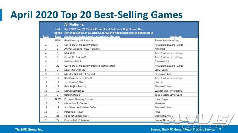 NPD公開4月美國銷量排行 《FF7 重製版》排第一打破系列記錄