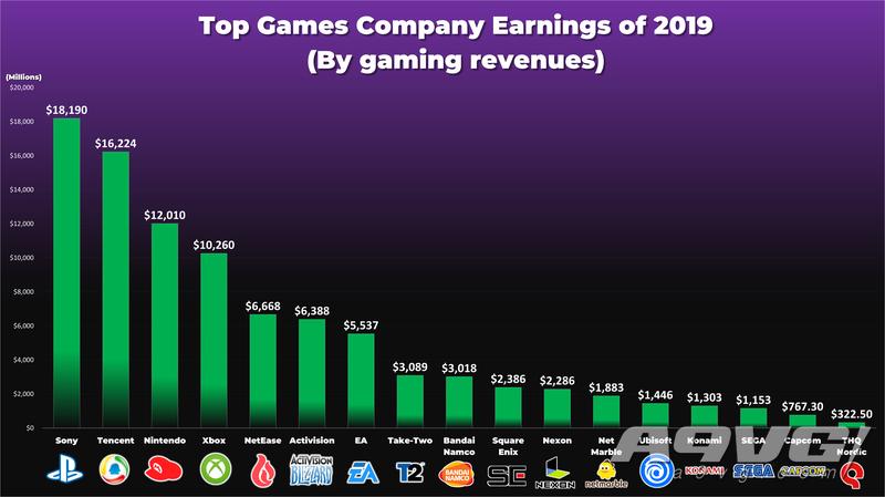 网友统计上一年度哪家游戏公司收入最多 索尼第一腾讯第二