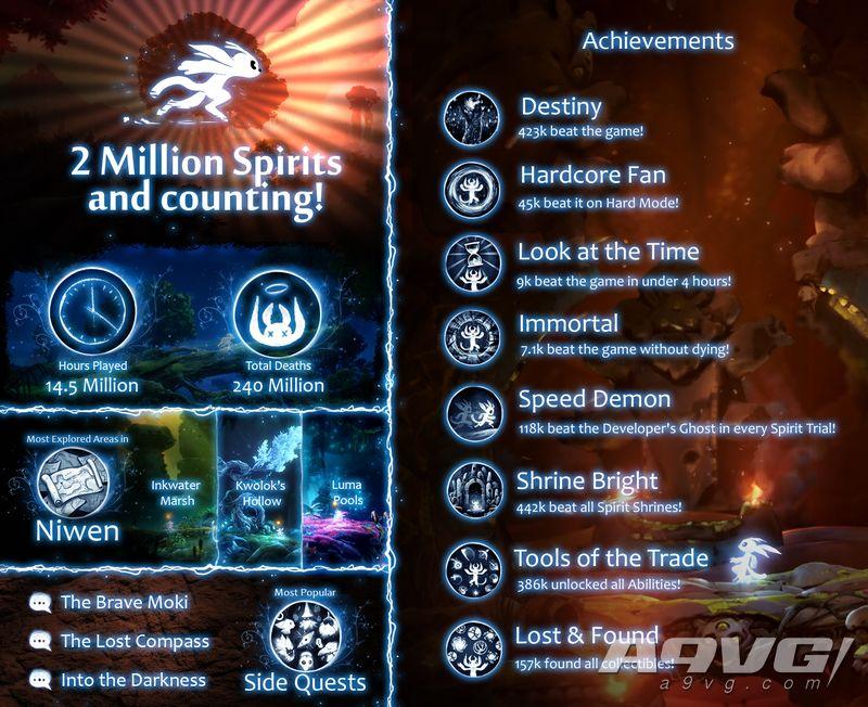《精灵与萤火意志》玩家数超过200万 7100人一命通关