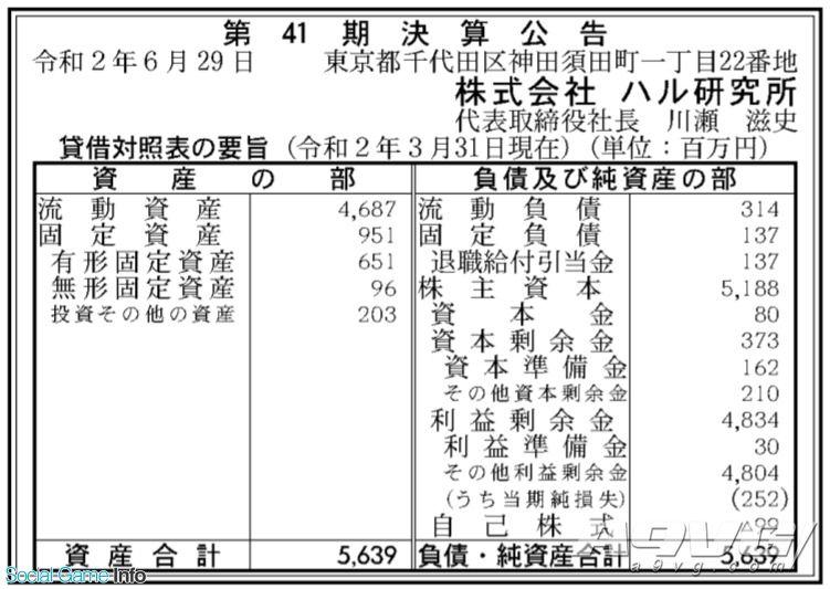 《星之卡比》系列开发商19-20财年年度财报公布 2亿多日元赤字