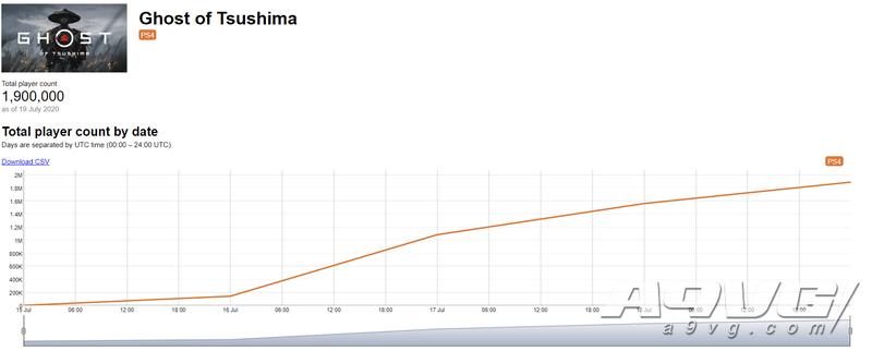 《对马岛之魂》玩家数三日突破190万 达成第一方原创IP新记录