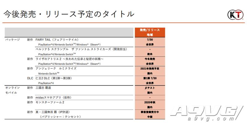 光荣特库摩公开20-21Q1财报 全球销量500万级大作发售时期仍未定