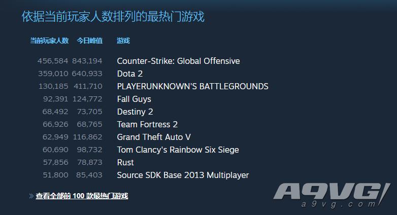 《糖豆人 終極淘汰賽》 首日玩家數破150萬 Steam熱度目前第四