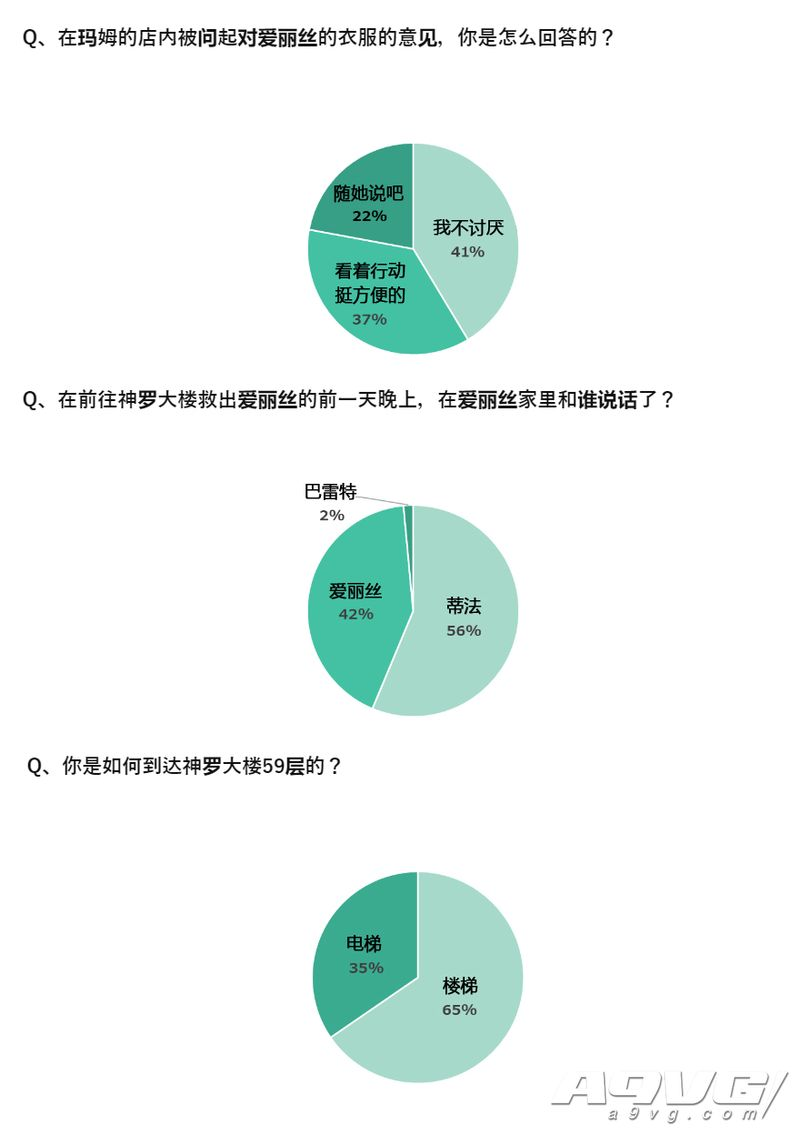 《最终幻想7 重制版》官方大调查结果公布