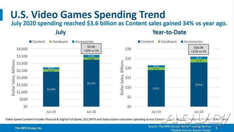 NPD公开7月美国游戏销量排行榜  《对马岛之魂》夺得首位