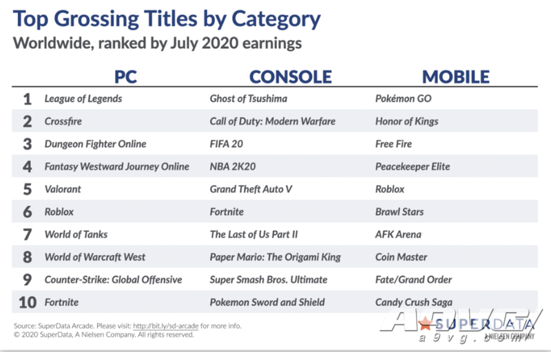 7月全球游戏市场销售数据 《对马岛之魂》创主机端7月记录