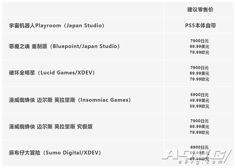 PS官方博客公布主机手柄及游戏详细数据 游戏价格将上涨