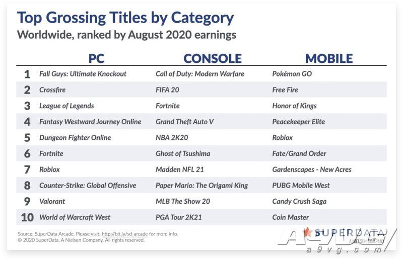 8月全球游戏市场销售数据 《地平线》PC版首月销量表现出色