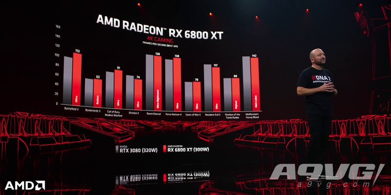 AMD Radeon RX 6000系列三款显卡正式公开 为4K游戏量身定做