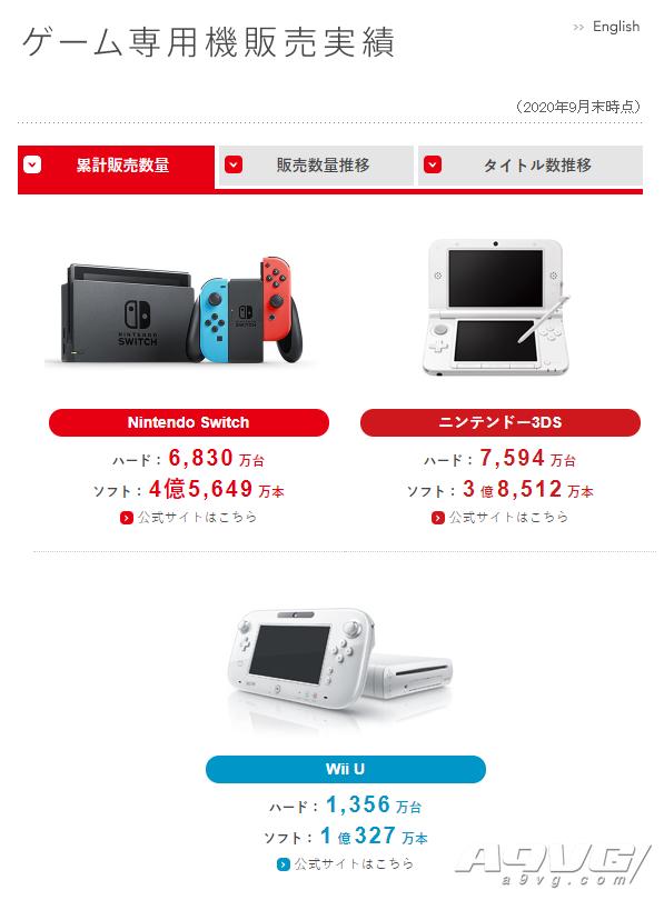 任天堂20-21财年上半年财报 《超级马力欧3D收藏辑》销量达521万