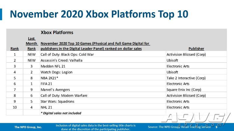 NPD公开11月美国游戏市场数据 PS5首发成绩创下全主机最高记录