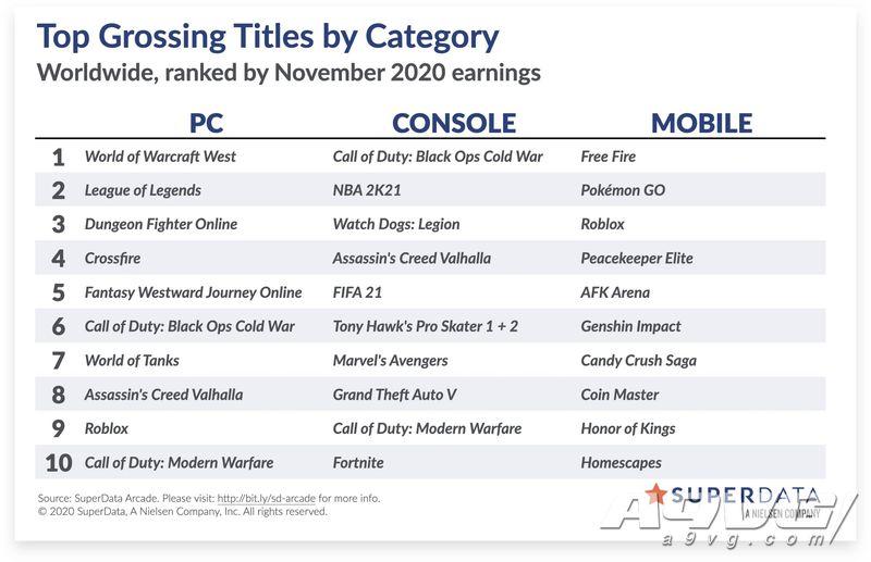 11月全球游戏市场销售数据 《Among Us》月活人数接