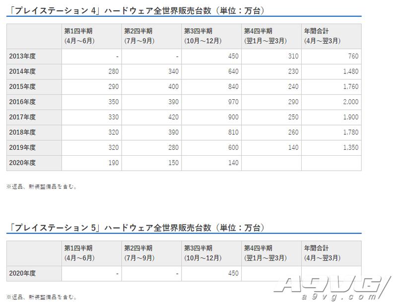 索尼公开20-21财年Q3财报 PS5全球销量已突破450万台