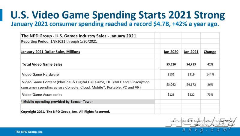 NPD公开1月美国市场数据 PS5与Switch双双打破Wii保持的记录