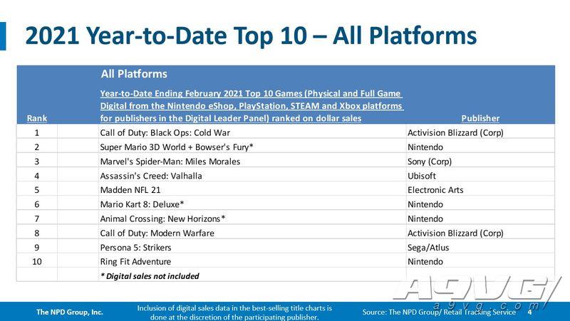 NPD 2月美国主机市场数据:PS5成为史上发售前四个月销售冠军