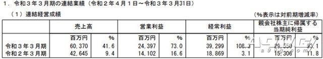 光荣特库摩公开20-21财年年度财报 销售额等均创历史新高