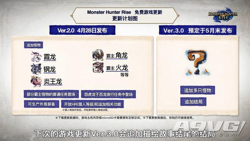 《怪物猎人 崛起》出货量突破600万 官方赠送新实用道具套装