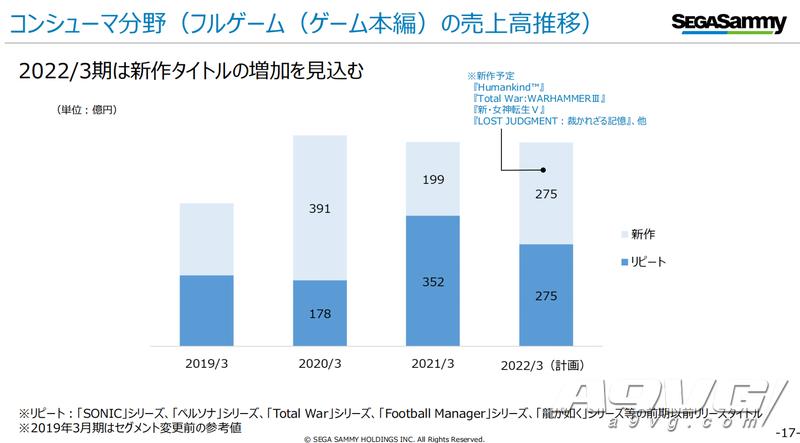世嘉飒美20-21财年年度财报 游戏业务表现出色街机损失惨重